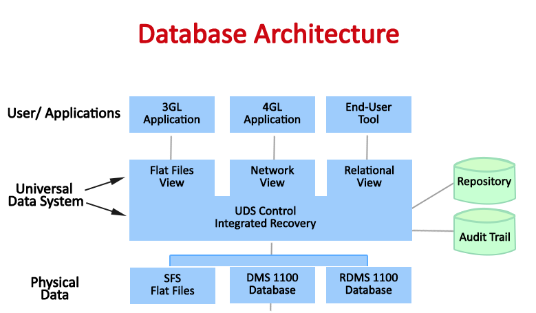 Inysol Innovative Technology solutions - Database Architecture